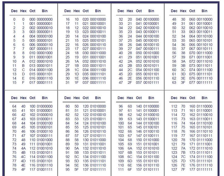 Hex Ascii Character Table