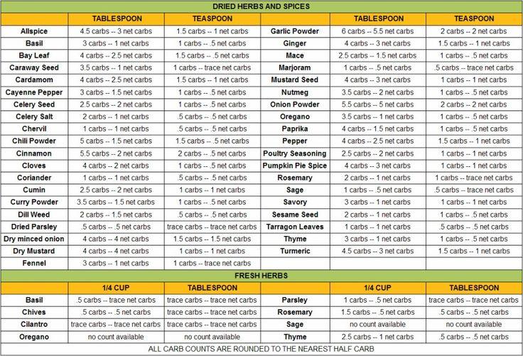 Chart Counter Printable Calorie Food