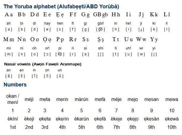 Yoruba Phrases Love