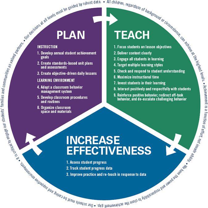 Goals Self Improvement Teacher