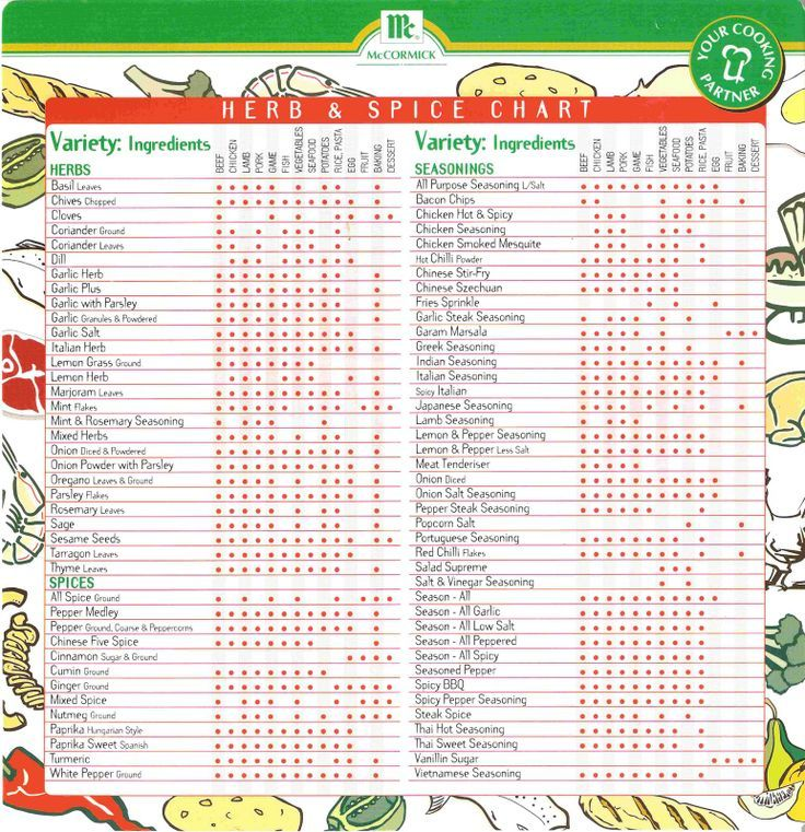 Anti Top Foods Inflammatory Chart
