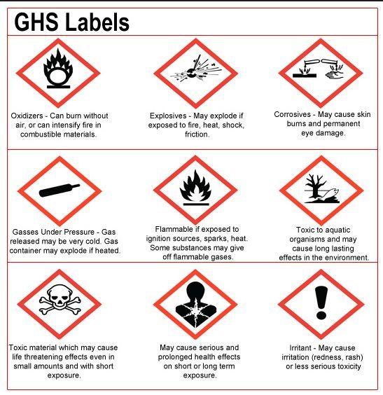 International Care Label Symbols