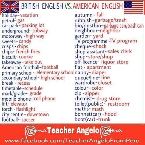 American Vs British English Silent Words