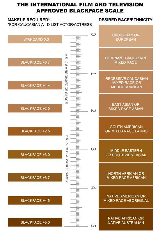 Iman Cosmetics Chart Color