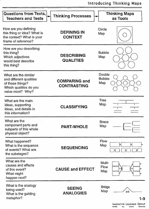 Various Types Thinking Maps