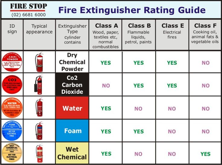 Most fire extinguishers used in the hospital are class A-B ...