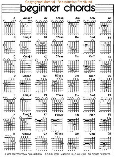 Hand Placement Guitar Chords