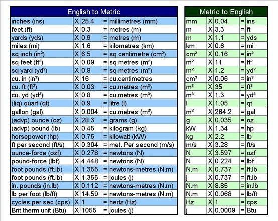 Land Measurement Conversion Chart