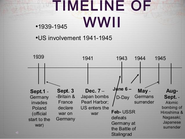WW2 timeline | ww2 | Pinterest | Timeline and Ww2 timeline