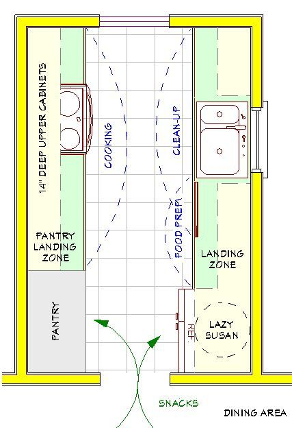 Galley Kitchen Layout Plans