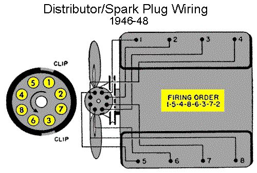 1965 Chevy Corvair Wiring Diagram