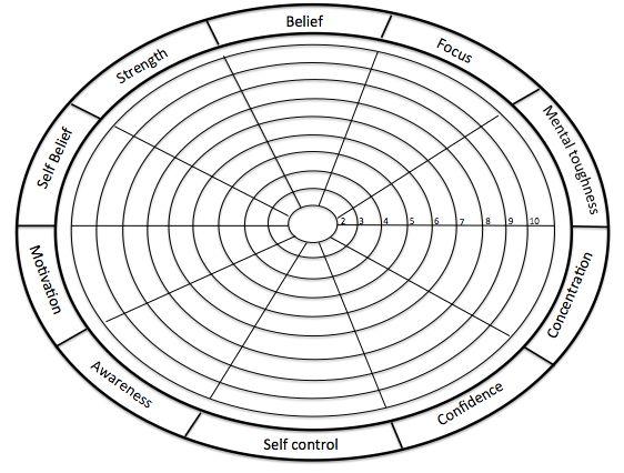 Psychological Profiling Table
