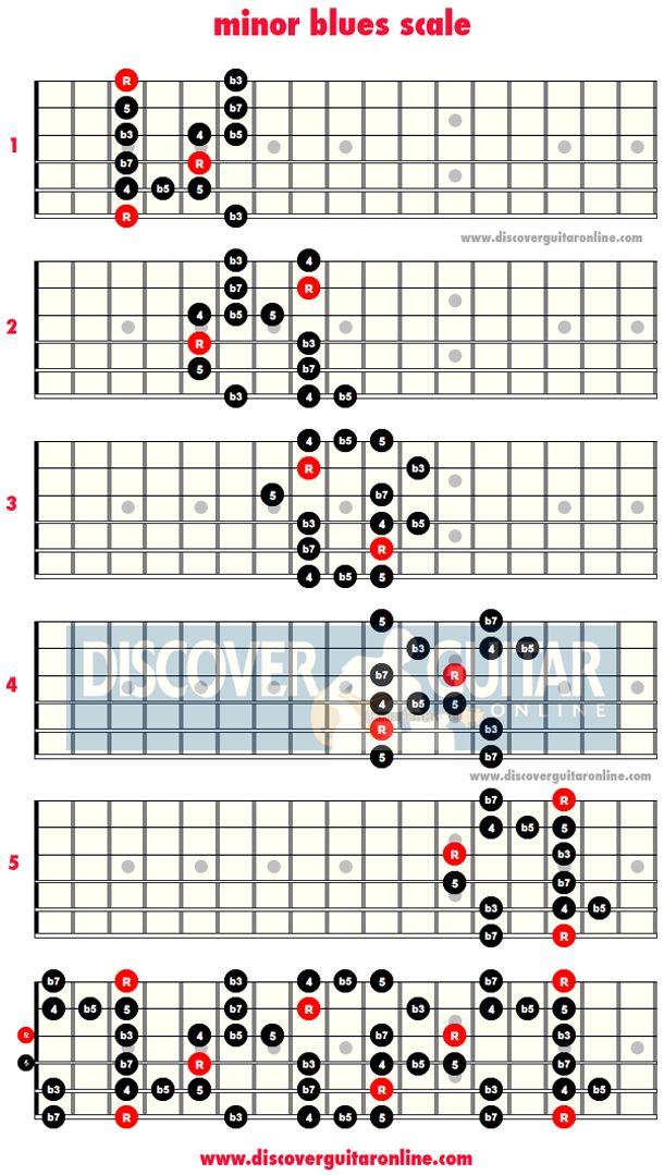Years Love Guitar Chords