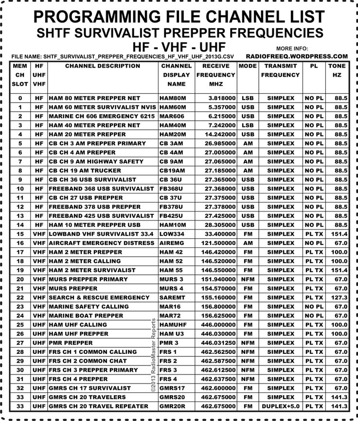 Frequencies Vhf List Uhf