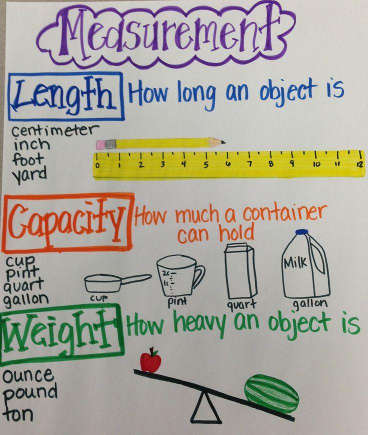 Units Grade 3rd Length