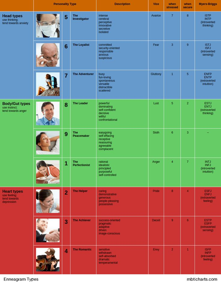 Types Mental Disorders Chart