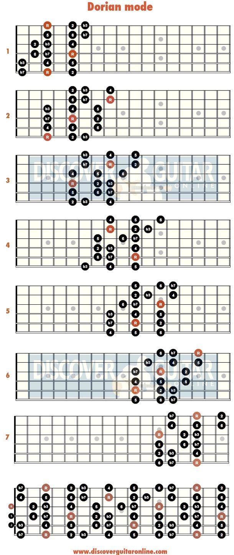 Ukulele String Diagram Guitar
