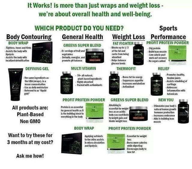 Itworks Global And After