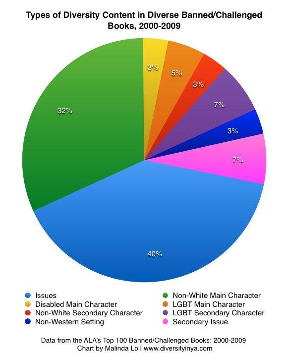 World Religion Pie Chart