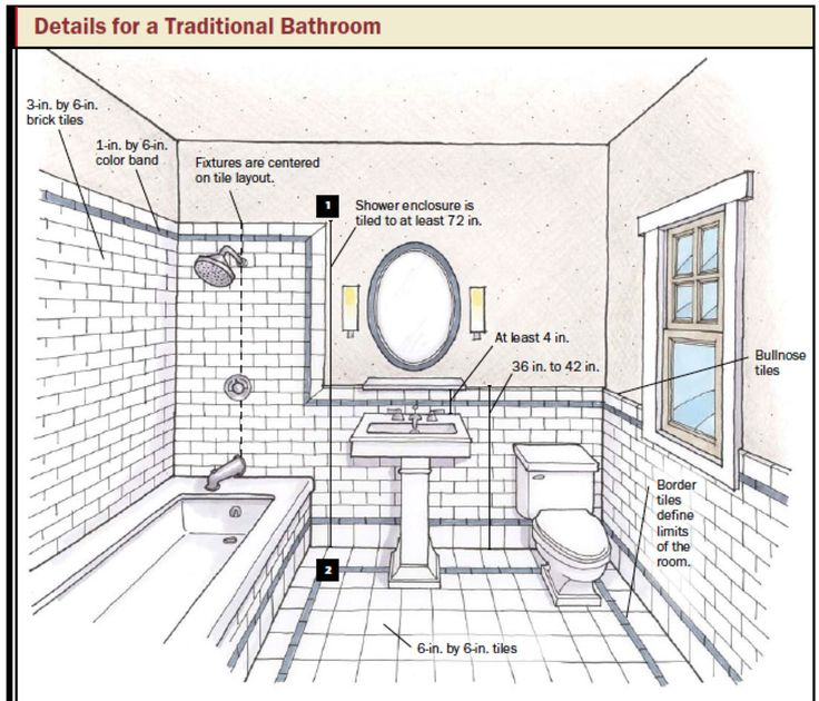 Bathroom Floor Plan Tool
