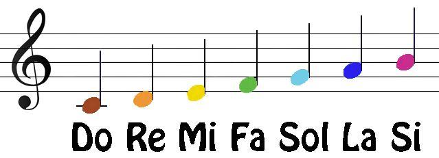 So La Me Do Ti Rei Do Fa