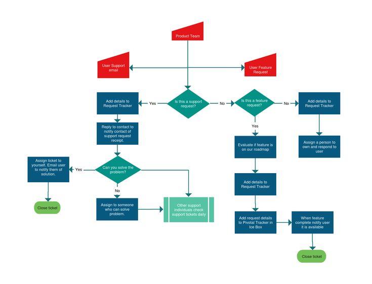 Communication Loop Chart