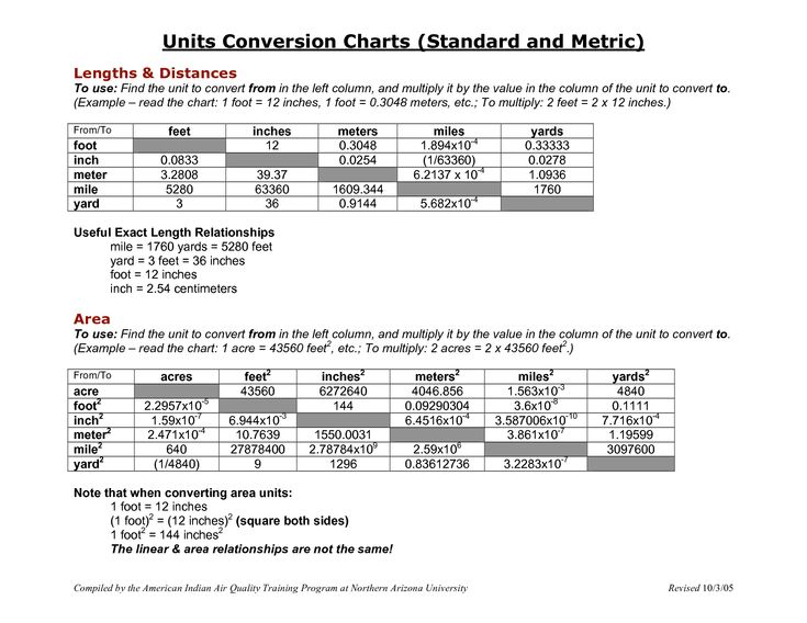 Conversion Volume Chart Printable