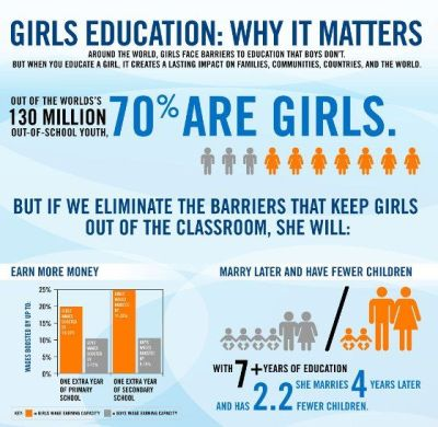 girls' education: why it matters | Girls' Education Quotes ...
