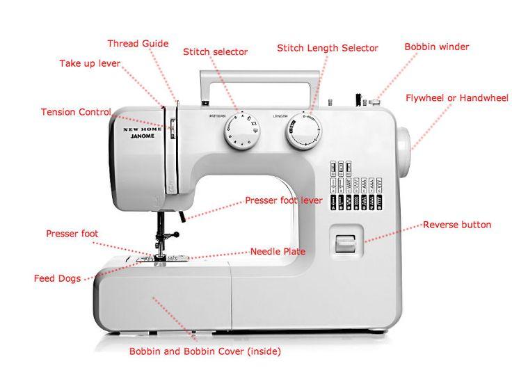 Fine Sewing Machine Parts Worksheet Moreover Sewing Machine Parts Diagram Wiring Digital Resources Talizslowmaporg