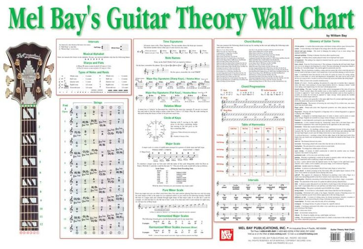Guitar Chords And Scales Pdf