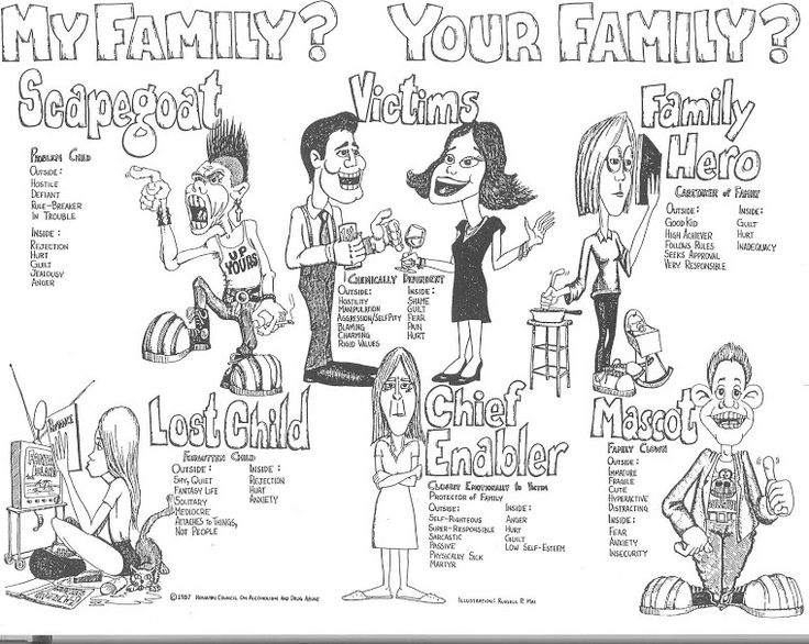 dysfunctional family roles and rules