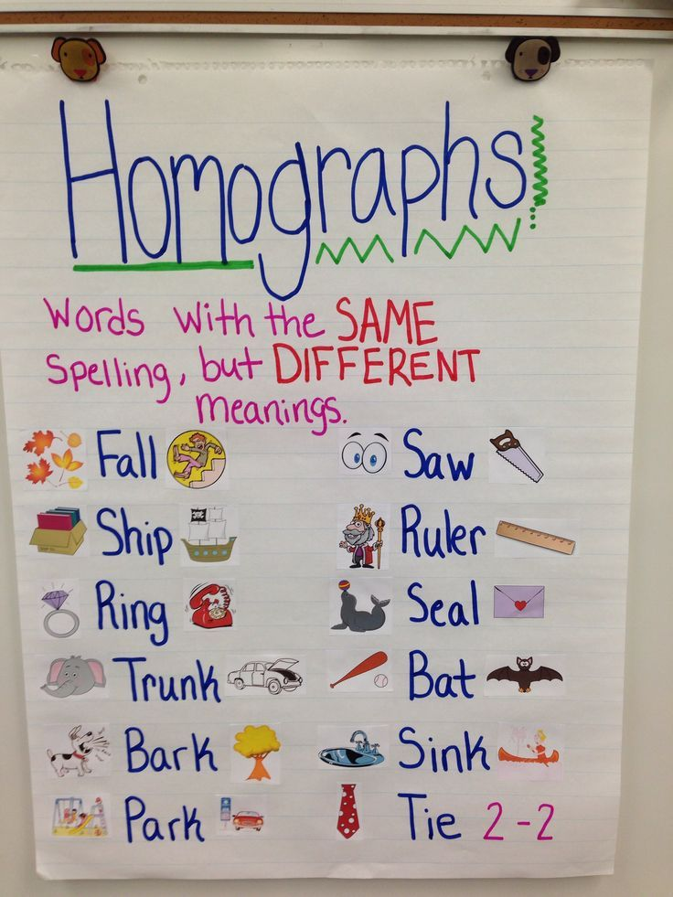 Synonyms Anchor Charts Spanish