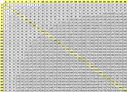 60x60 Multiplication Chart Table
