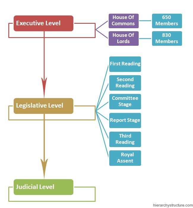 Mexico Government Structure Diagram