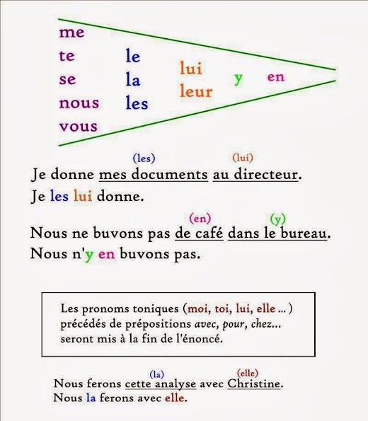 French Preposition Chart