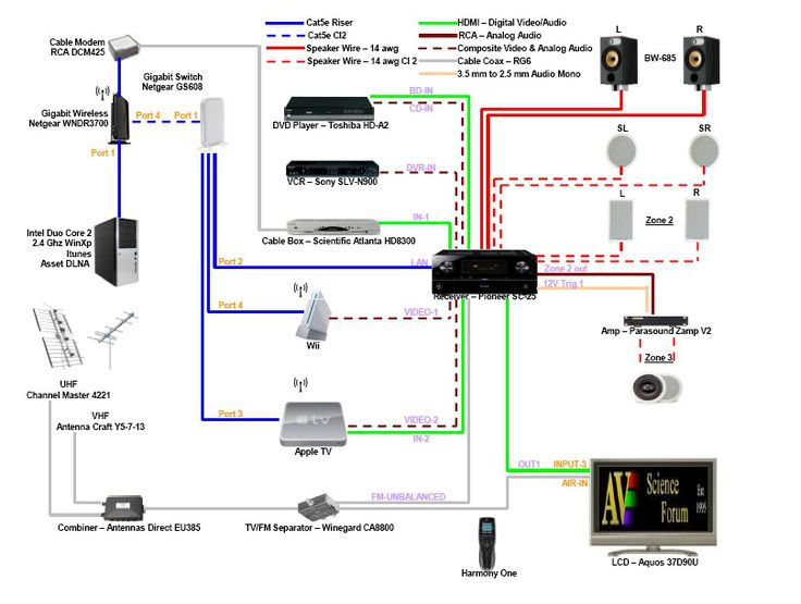 Theater End Home Hi Diagram Systems