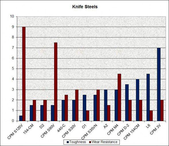 Chart Comparison Knife Steel Blade