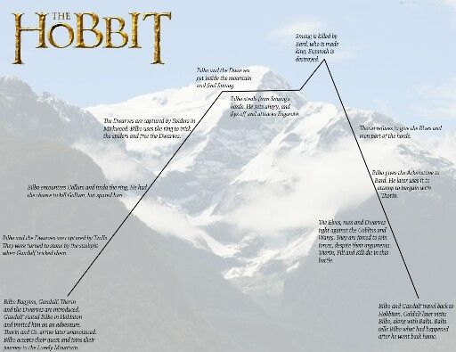 hobbit plot diagram example 13 6 malawi24 de \u2022 Plot Diagram Labeled hobbit plot diagram example images gallery