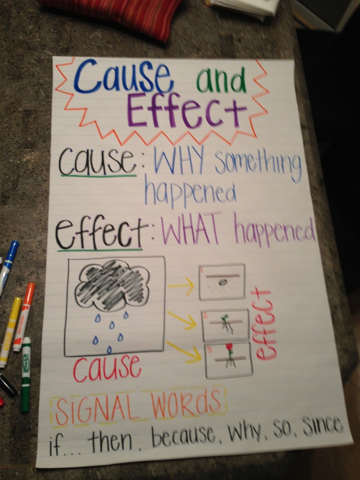 Ask And Answer Questions Anchor Chart