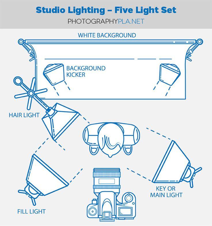 Basic Studio Lighting Setup