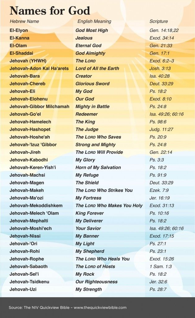 17 Best images about Names of God and Jesus on Pinterest ...