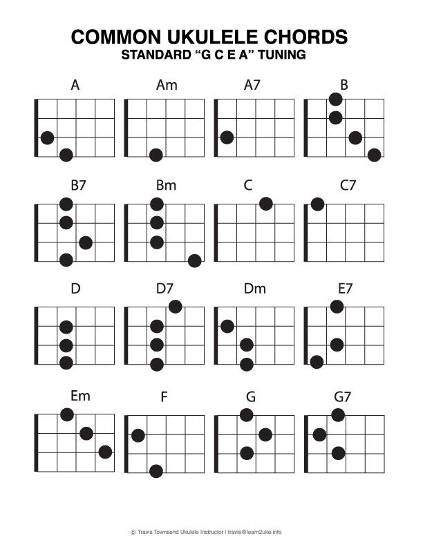 Most Common Ukulele Chords