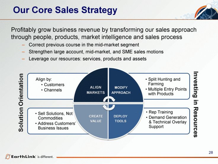 Sales Strategy Examples