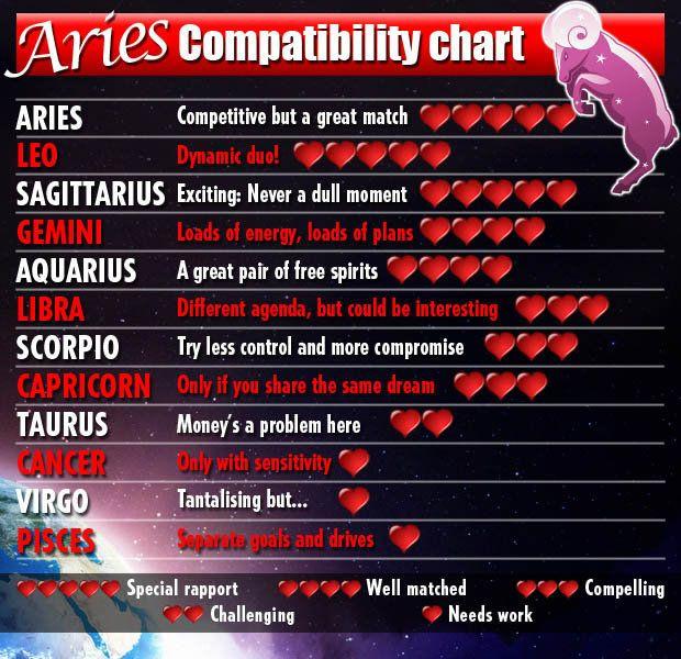 Do Match And Aries Taurus