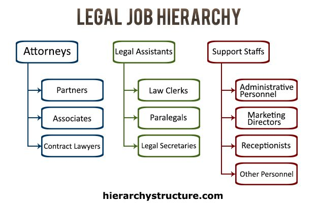 28 Best Images About Jobs Hierarchy On Pinterest Civil