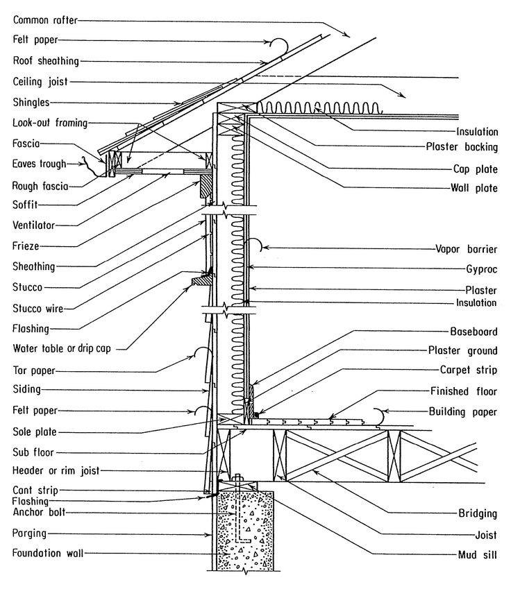 Construction Framing Terms