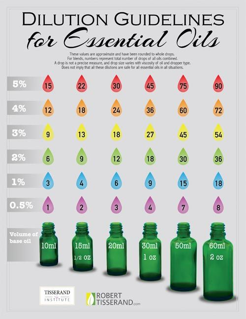 Chart Oil Dilution Doterra Essential
