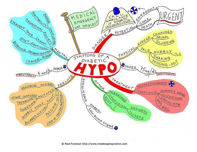 Map Concept Hypertension Diabetes