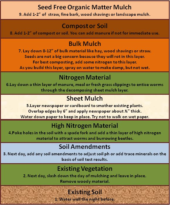 Raised Garden Soil Preparation