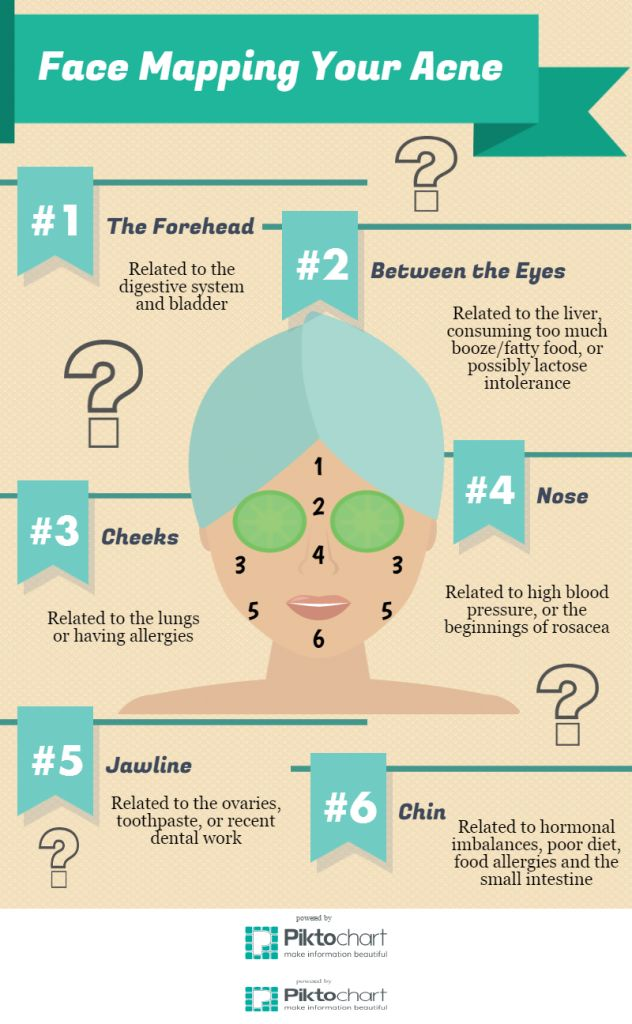 Pimple Chart Numbers